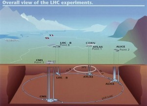The four main points of interest that will be utilised during the LHC experiment